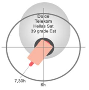 Cum stii ca ai antena pusa bine pe Telekom Dolce